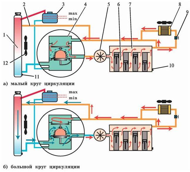 В системе охлаждения двигателя