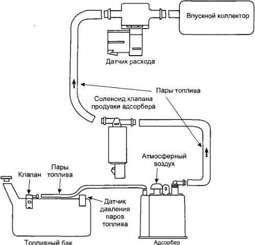 Адсорбер схема бензина